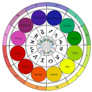 Cards & Charts (incl  Birth Note Chart) - Vibrationally Sound